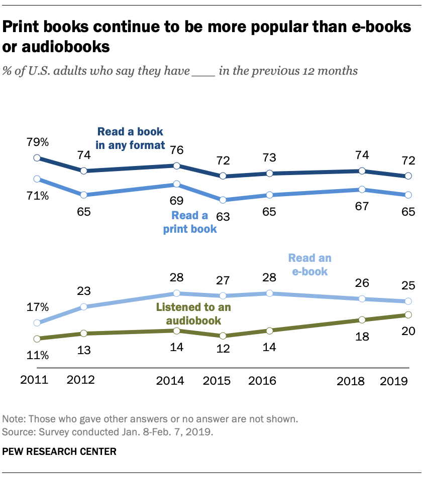 Pew Research poll on book readership and audiobook use in the United States, 2011-2019.